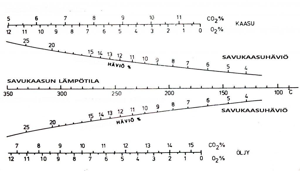 Öljypolttimen viritys diagrammi MV b.jpg