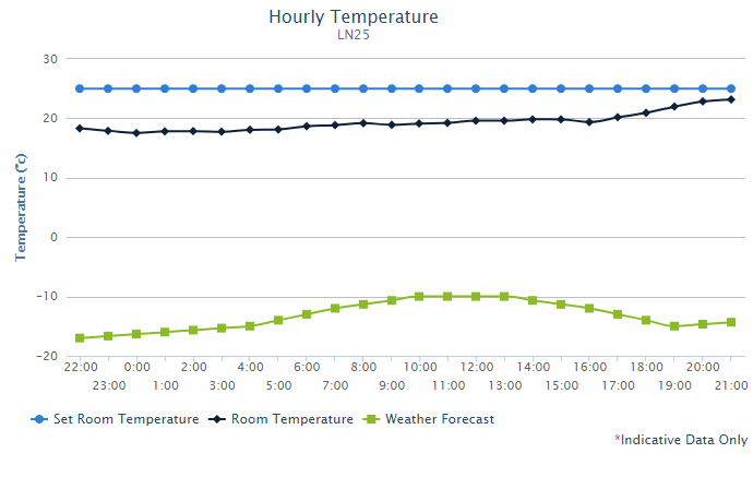 hourly_temperature_2019-01-21.png