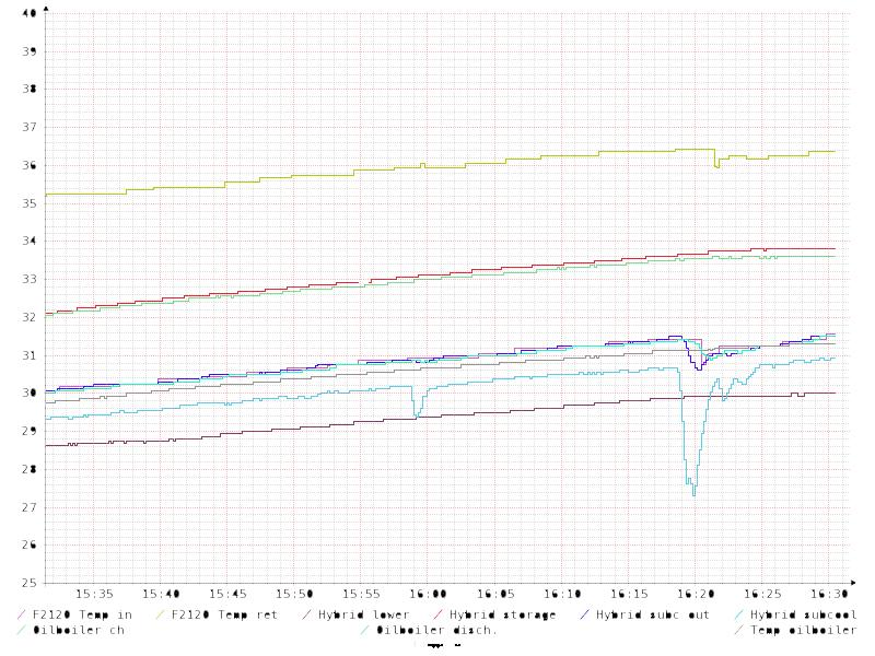 Hybriidivaraajan lämpötilat 121220.png