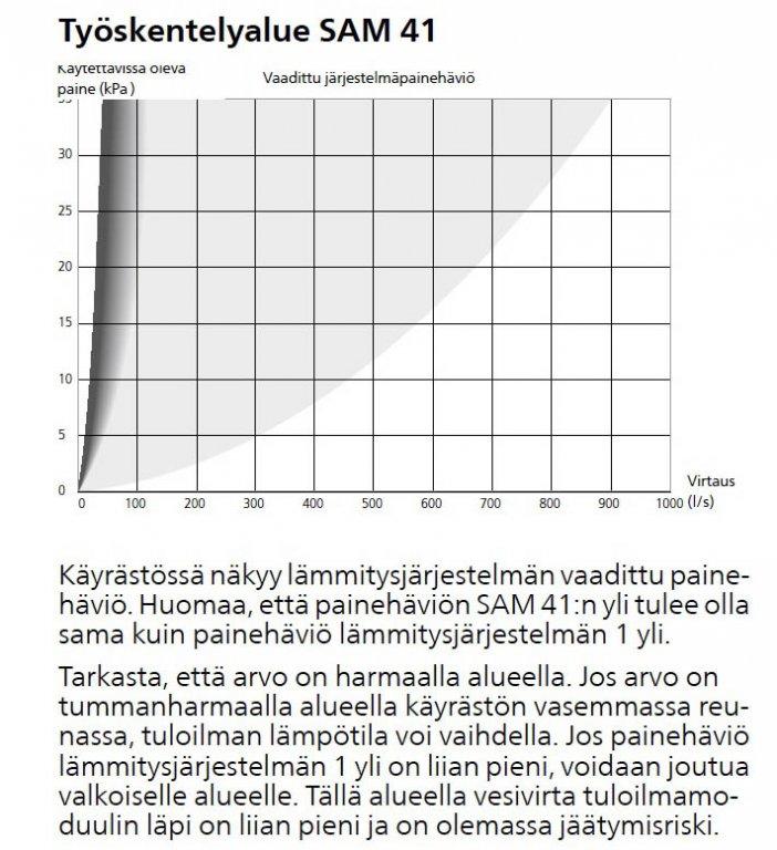 SAM41-painehäviö.jpg