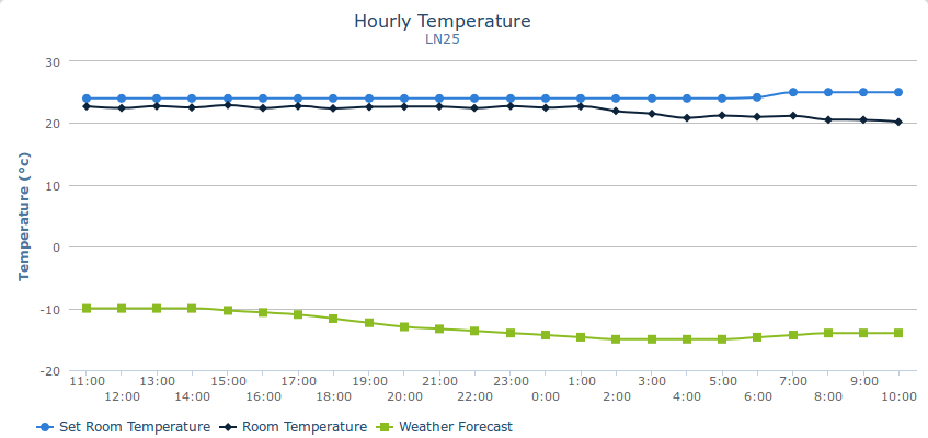 Screenshot_2019-01-21 Temperature History.png