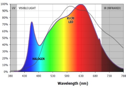 Spectral-Plot-Lumicrest-vs-halogen.jpg