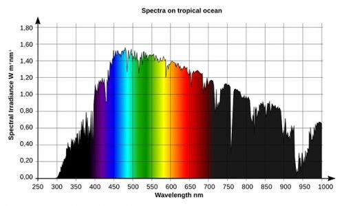 Sunlight_spectrum_Fiji_July.jpg