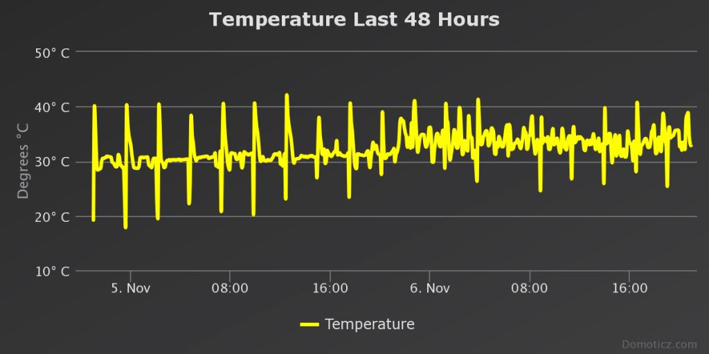 temperature-last-48-hour.png