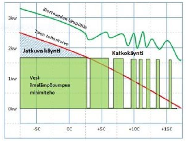 VILP lämpötilakäyrä.JPG